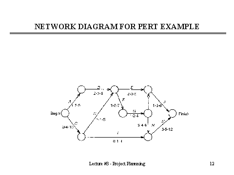 network diagram for pert example